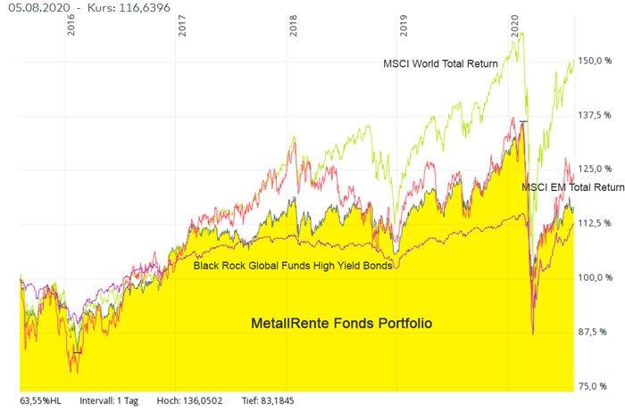 metallfonds_msci_highyield