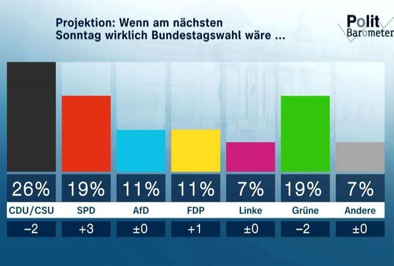 ZDF-politbarometer